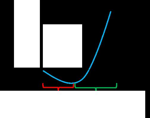 courbe de performance en J